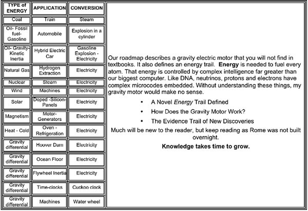 Energy Conversion Chart